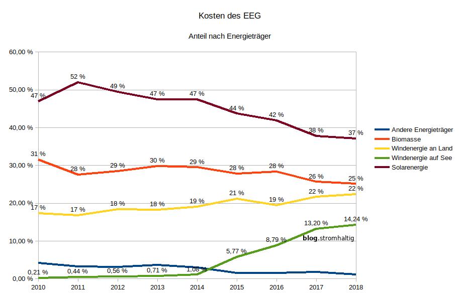 Entwicklung der EEG-Kosten nach Erzeuger