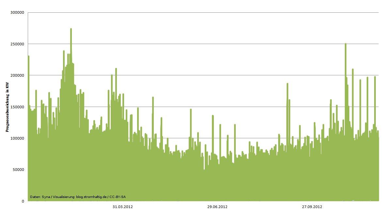Abweichung Bilanzkreis 2012 (Exemplarisch)