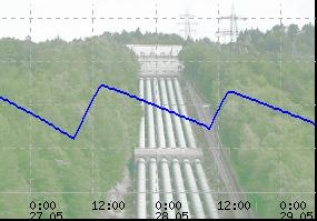 Stauhöhe in einem Speicherkraftwerk