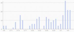 Anzahl der Blogposts rund um mehr Nachhaltigkeit beim Strom.
