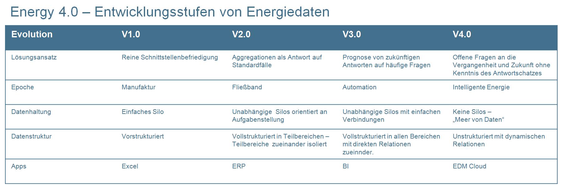 Evolution des EDM zum Energie 4.0