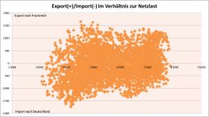 Zusammenhang zwischen Strom Export/Import zur Residuallast