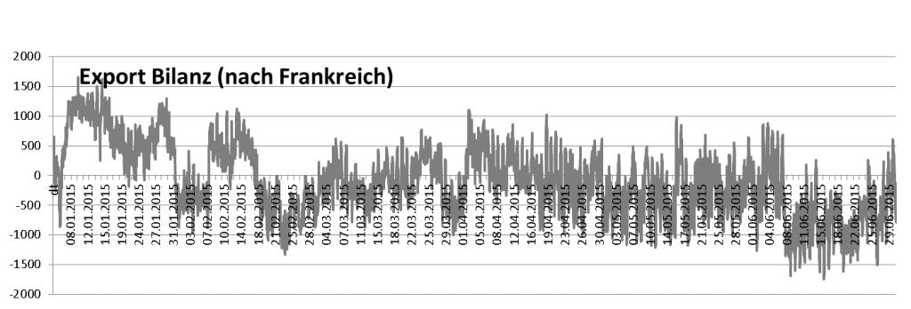 Export Bilanz - Strom Deutschland (TransnetBW) /Frankreich (RTE) im 1. Halbjahr 2015