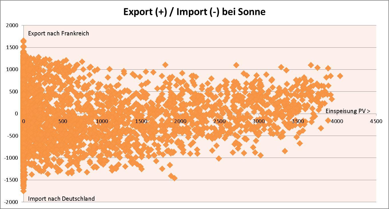 Zusammenhang PV-Einspeisung und Stromexport/Import