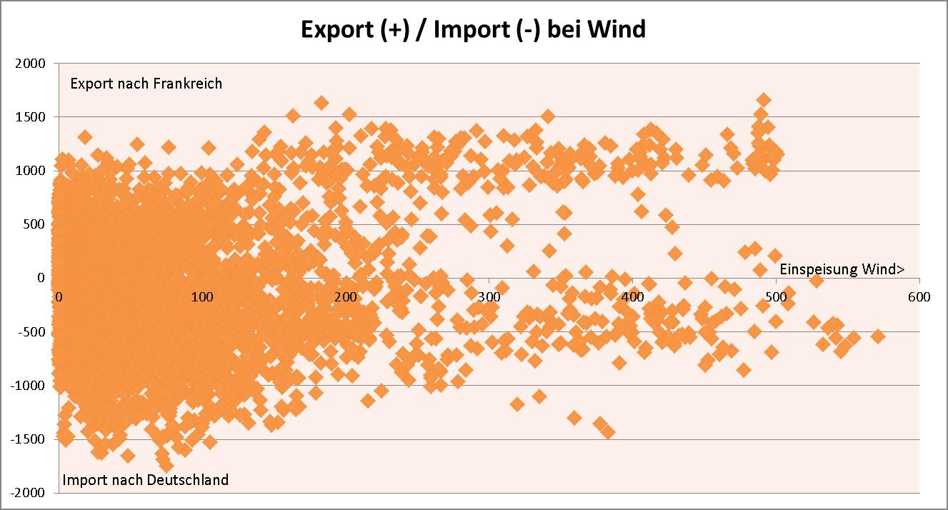 Zusammenhang Wind-Einspeisung und Stromexport/Import