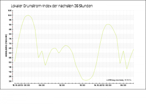 Grünstromindex Heidelberg - 14.10.2013
