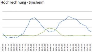Hochrechnung Stromerzeugung und Verbrauch für Sinsheim