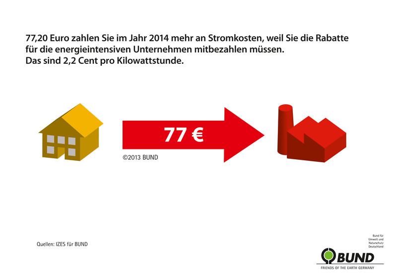 Haushalte zahlen für die Industrie...