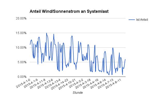 Anteil des Sonnen/Windstroms an der Systemlast