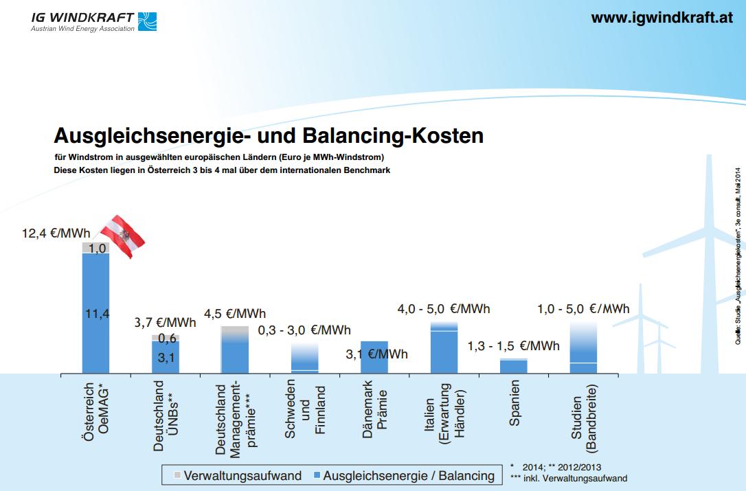 Österreich: E-Control versagt bei Reparatur des Regelenergiemarktes 1