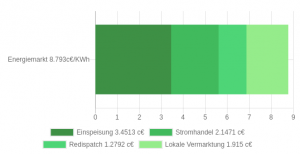 Kosten des Energiemarktes