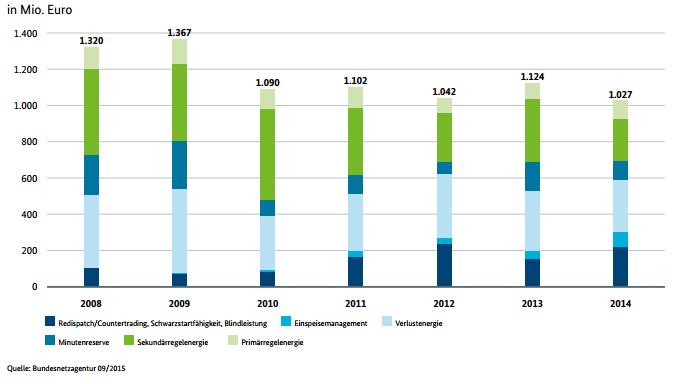 Systemdienstleistungen des Stromnetzes - Kostenentwicklung