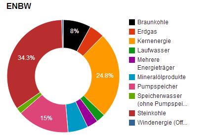 Kraftwerksmix ENBW