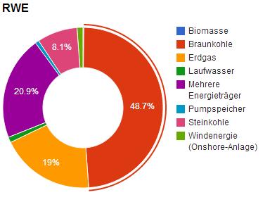 Kraftwerksmix RWE