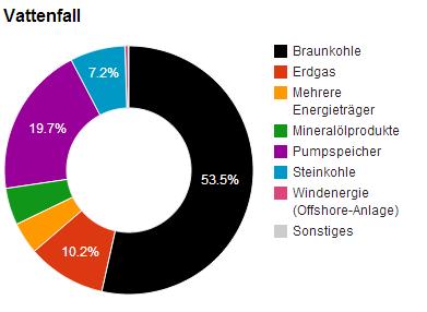 Kraftwerksmix Vattenfall