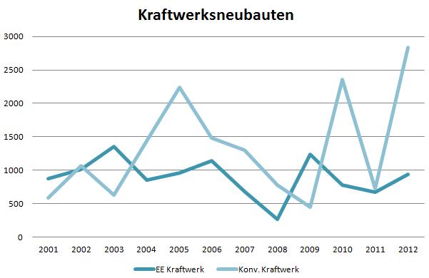 Kraftwerksneubauten in Deutschland (Daten: BnetzA)
