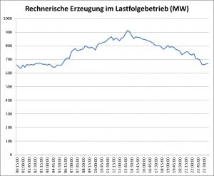 Rechnerischer Lastfolgebetrieb des RDK8 - 07.10.2014
