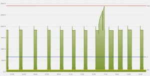 Stromverbrauch der Wärmepumpe über 24 Stunden im Februar (Winter).