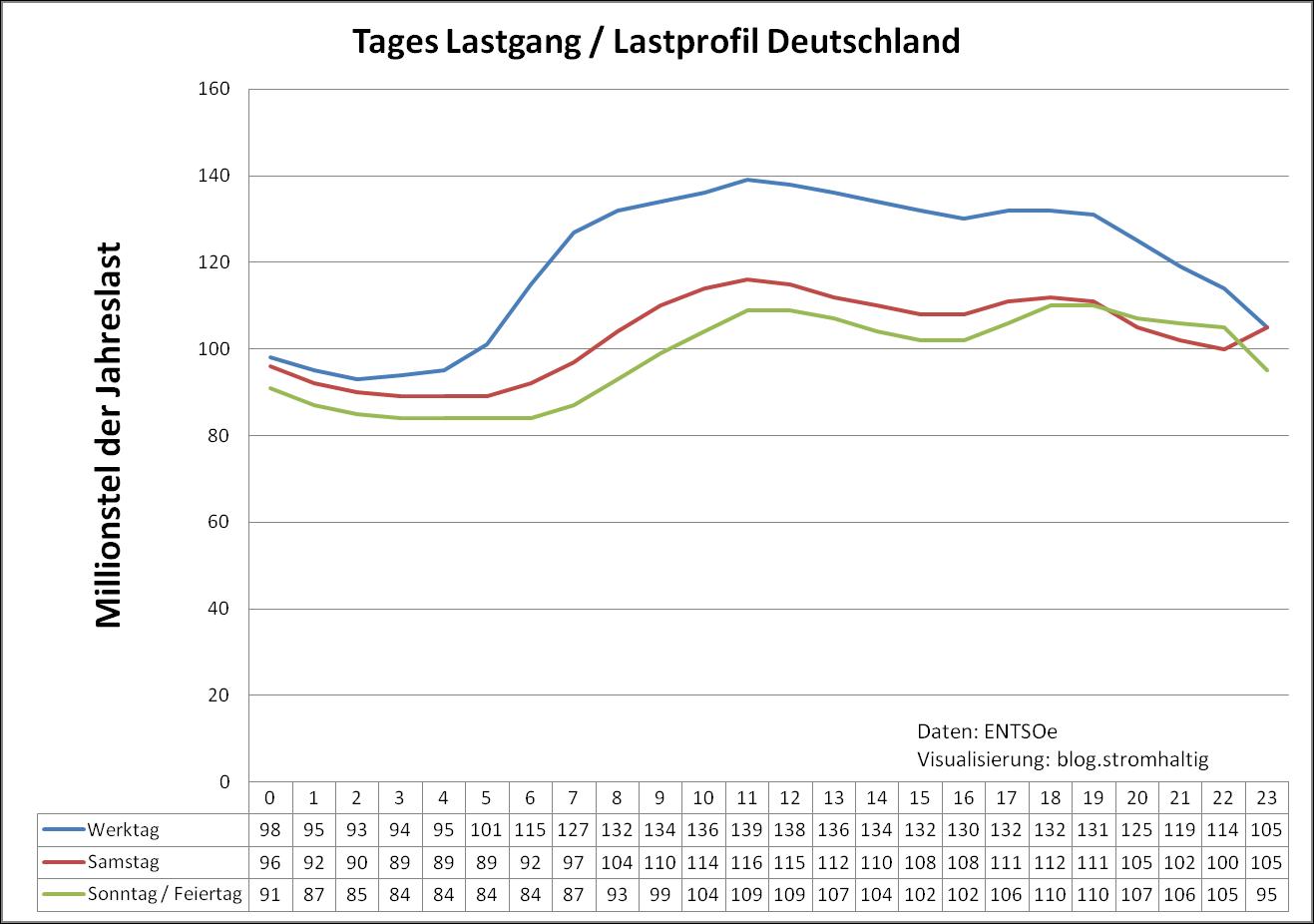 Lastprofil in Deutschland