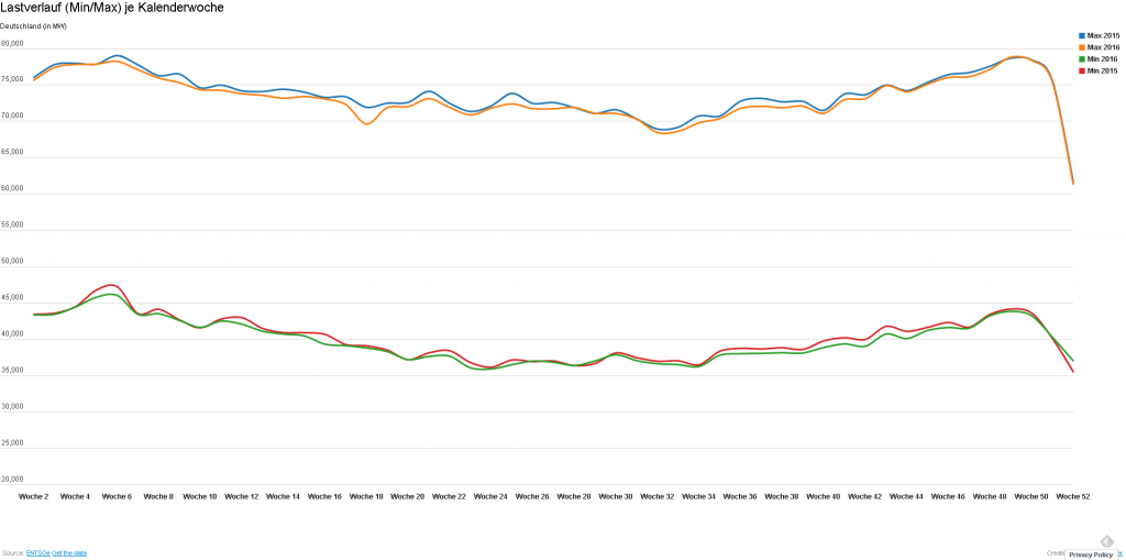 Lastverlauf (Plan) 2015/2016 - Interaktive Grafik durch Anklicken
