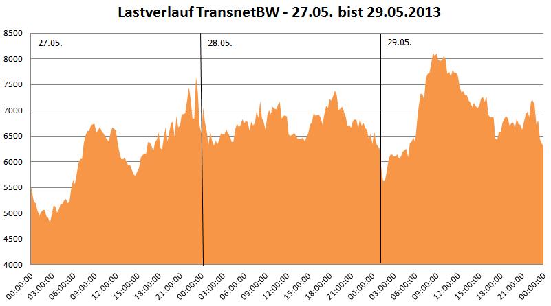 Lastverlauf der TransnetBW