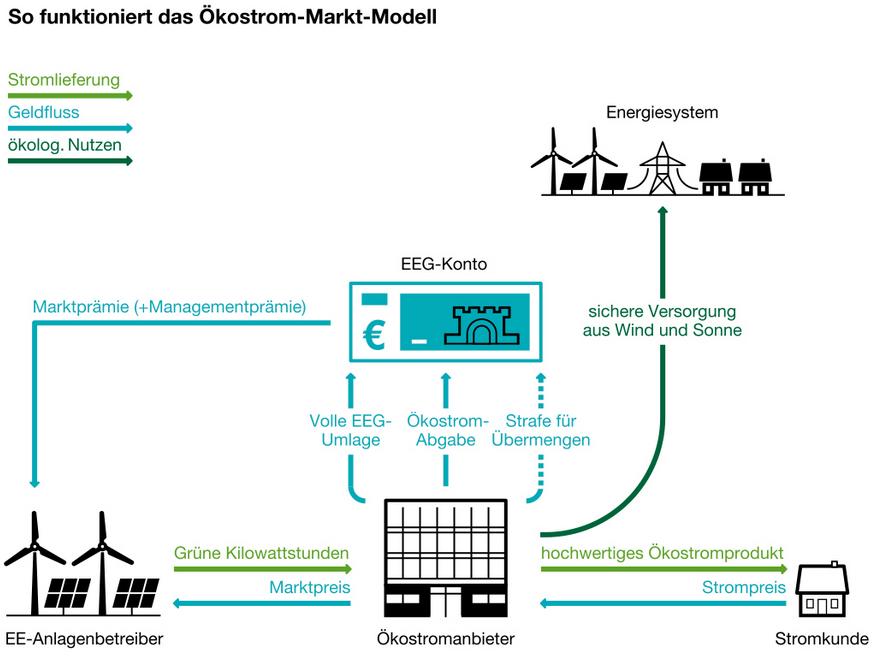 Visualisierung: Greenpeace Energy