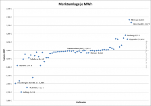 Marktumlage (Von der AG Strommarkt empfohlene Zahlungen je MWh erzeugtem Strom)