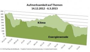 Mediale Relevanz der Energiewende Dezember 2012 bis März 2013