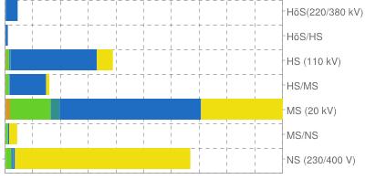 Einspeiseverteilung nach Netzebene / Visualisierung: energymap.info