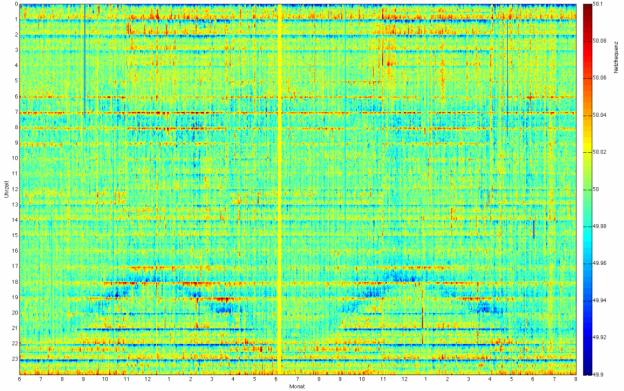 Verlauf der Netzfrequenz 06.2011 bis 07.2013 - Visualisierung: Netzfrequenz.info