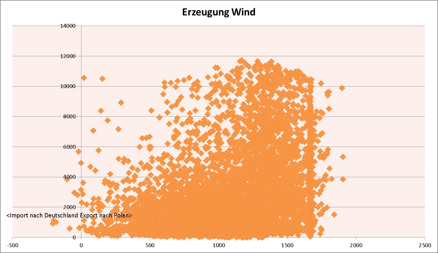 Netzkupplungsprofil - Deutschland und Polen - Einflus Windstrom