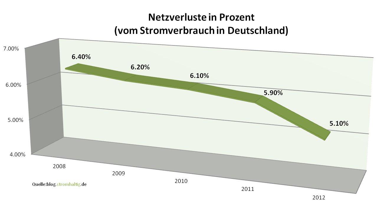 Entwicklung der Netzverluste in Deutschland