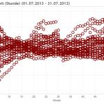 Verlauf der Netzzeit (Daten:netfrequenz.info / Visualisierung:blog.stromhaltig)