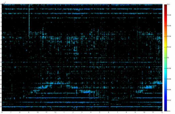 Niedrige Netzfrequenz