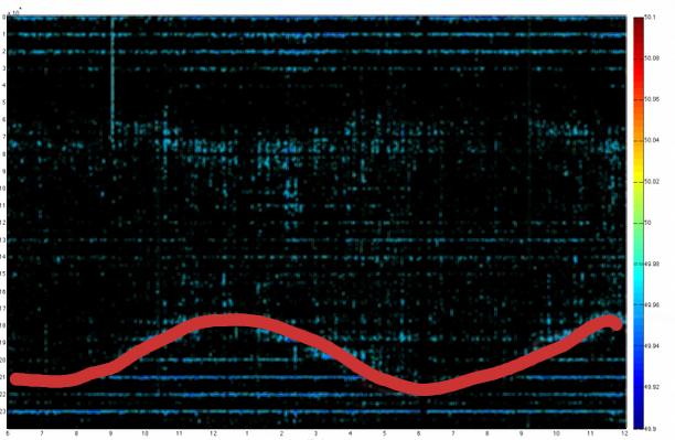 Verlauf Sonnenuntergang auf die Netzfrequenz