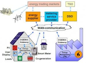Bild: Fraunhofer IWES / Ogema Alliance