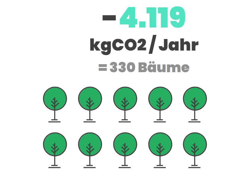 phovo.de zeigt Solarerträge in allen deutschen Städten und Gemeinden 1