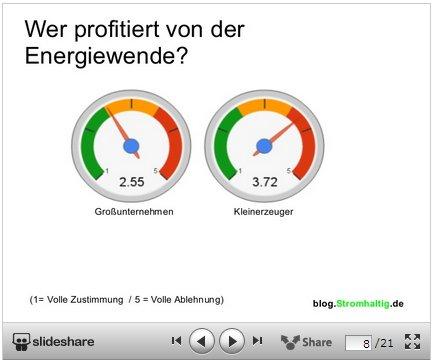 Auswertung: Wahrnehmung zur Energiewende/Energiepolitik 1