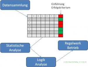 IT-Konzept - Betrieb von virtuellen Kraftwerken