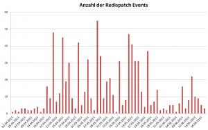 Anzahl der Redispatch Maßnahmen nach Tagen
