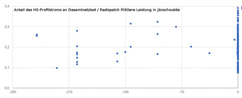 Redispatch Szenarien - Jänschwalde