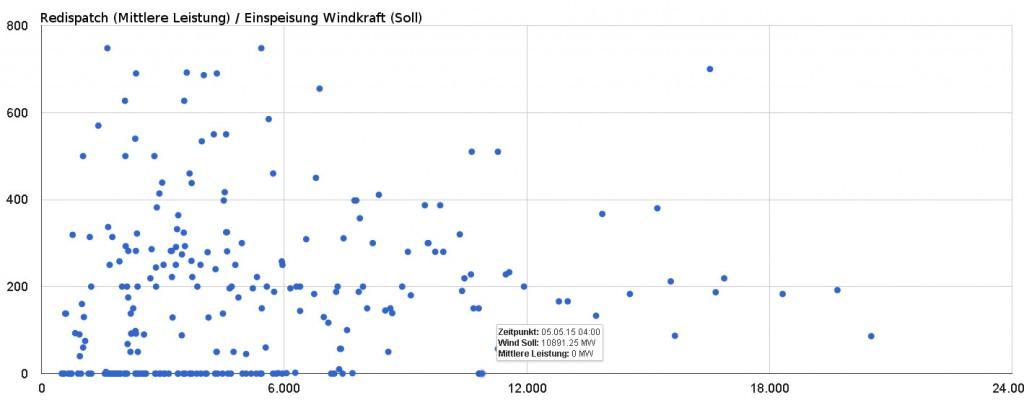 Mittlere Arbeit Redispatch zu Einspeisesoll Windkraft (Quelle: Datenbank Stundenszenarien grid.stromhaltig)
