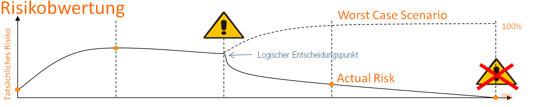 Risikobewertung eines Szenarios für den Betrieb