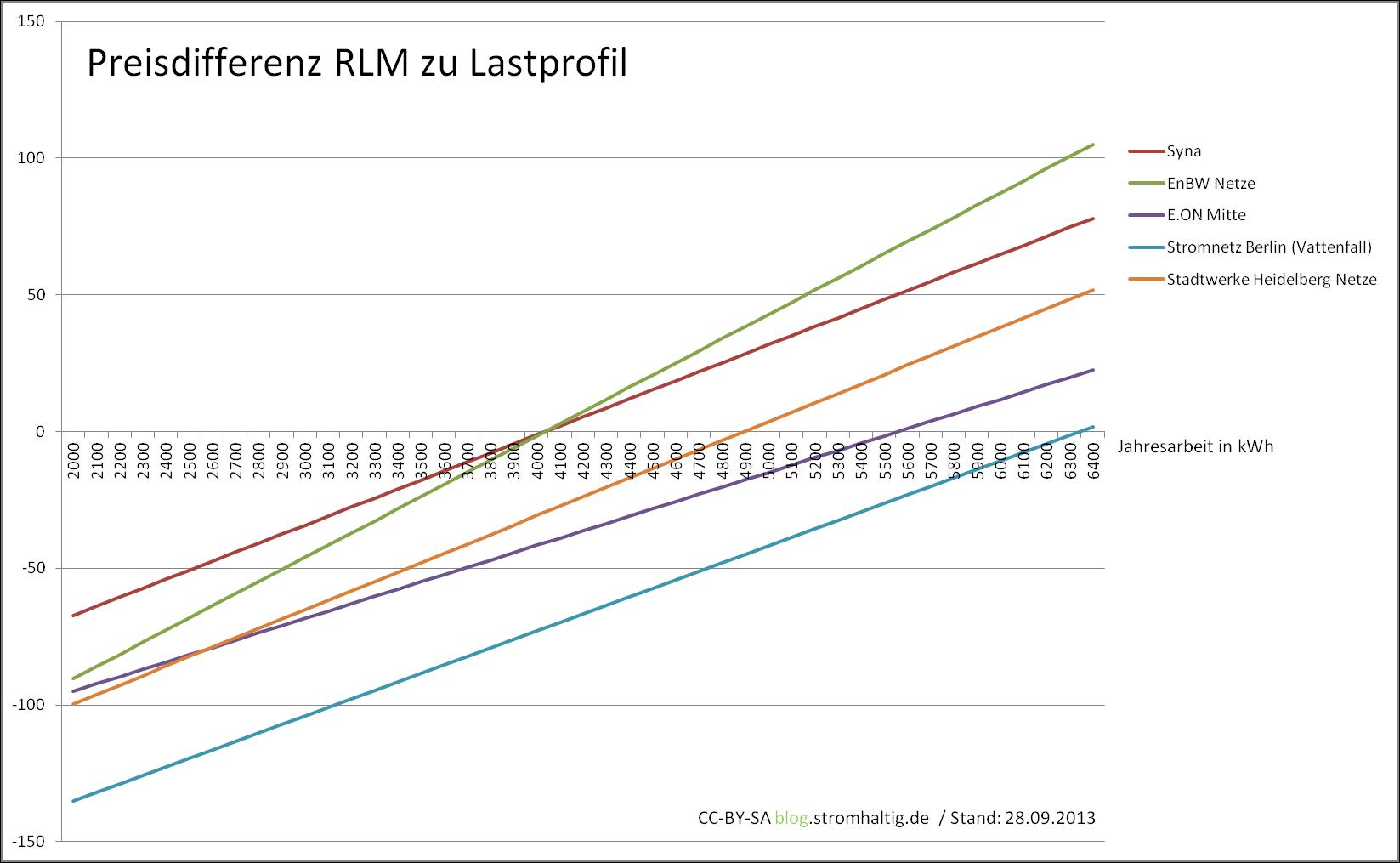 Netzentgeltkosten RLM zu SLP