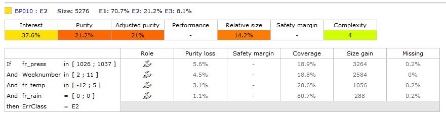 Beispiel: Prognosefehler / Regelleistungsbedarf