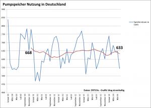 Nutzung Pumpspeicher in Deutschland - 2010 bis 2014
