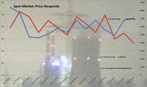 spot-market-responds