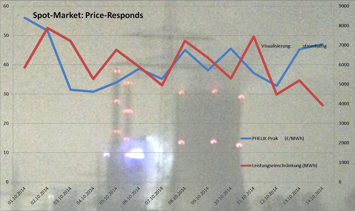 Reagiert der Strompreis auf Verknappung? 1