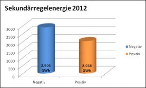 Sekundärregelenergie in Deutschland 2012