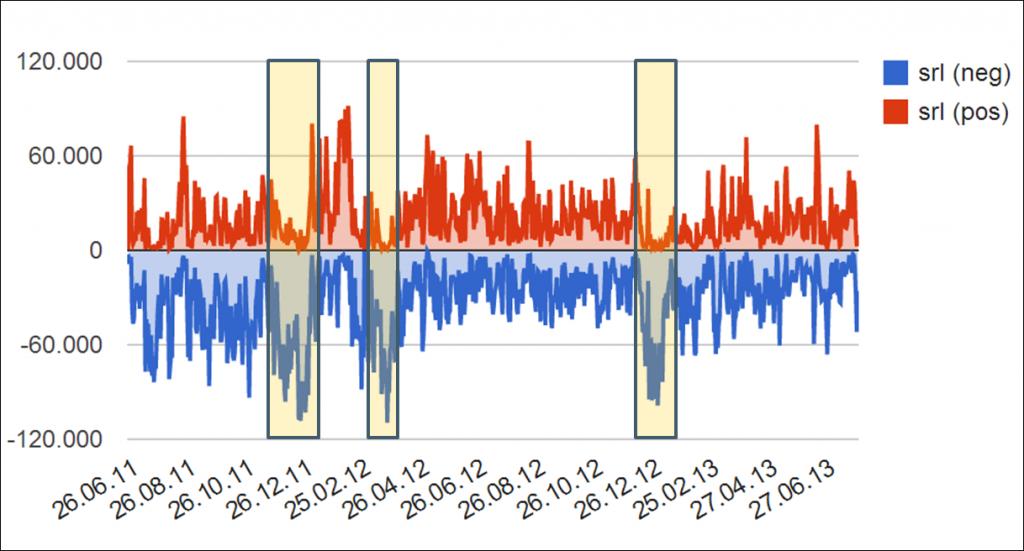 Zeitlicher Verlauf der Tagesabrufmenge - Sekundärregelenergie